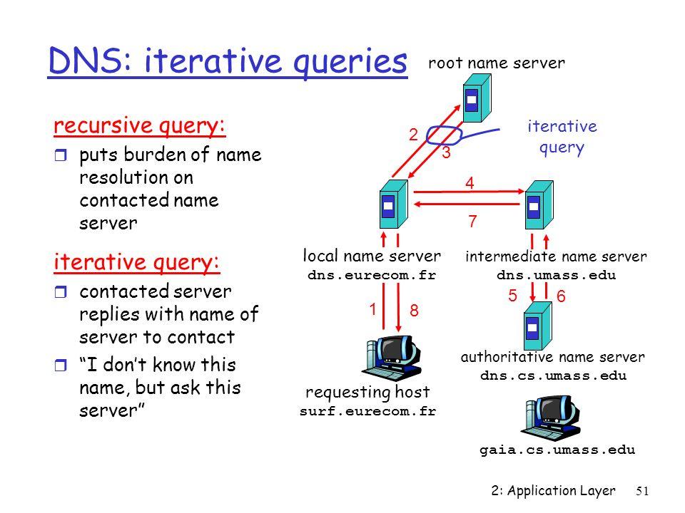 Recursive and Iterative