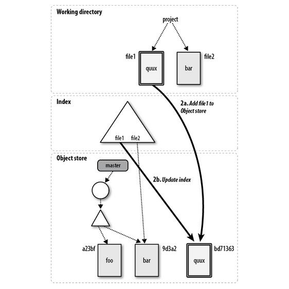 Figure 5-3. After git add
