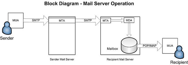 mail process