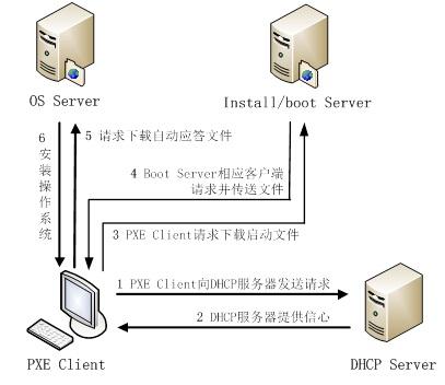 dhcp流程图